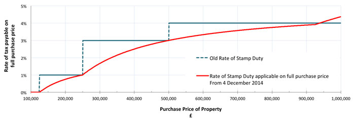 Stamp duty charts